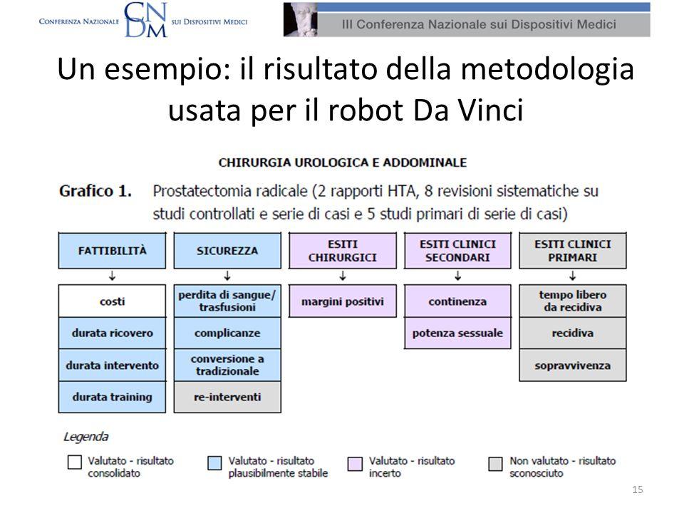 Un esempio: il risultato della metodologia usata per il robot Da Vinci 15