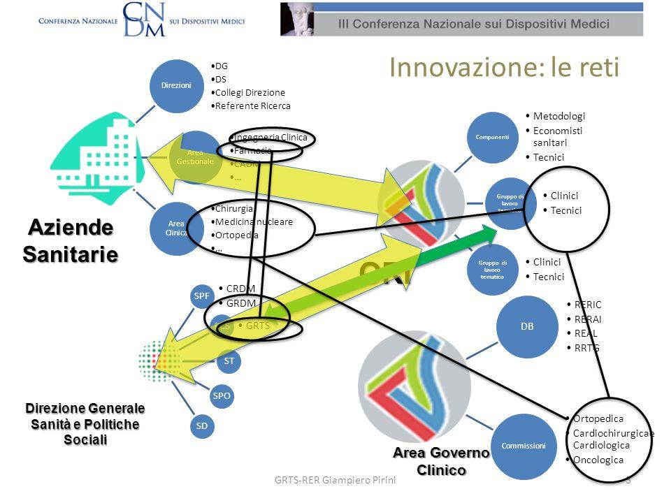 Innovazione: le reti 3GRTS-RER Giampiero Pirini Componenti Metodologi Economisti sanitari Tecnici Gruppo di lavoro tematico Clinici Tecnici Gruppo di
