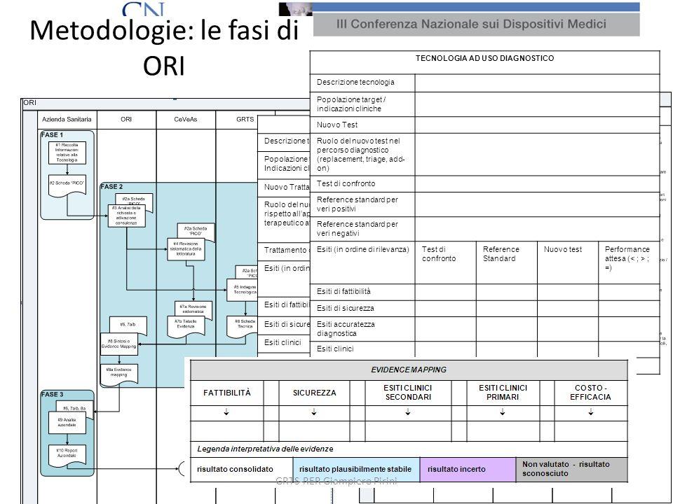 Metodologie: le fasi di ORI 9 TECNOLOGIA AD USO TERAPEUTICO Descrizione tecnologia Popolazione target / Indicazioni cliniche Nuovo Trattamento Ruolo d