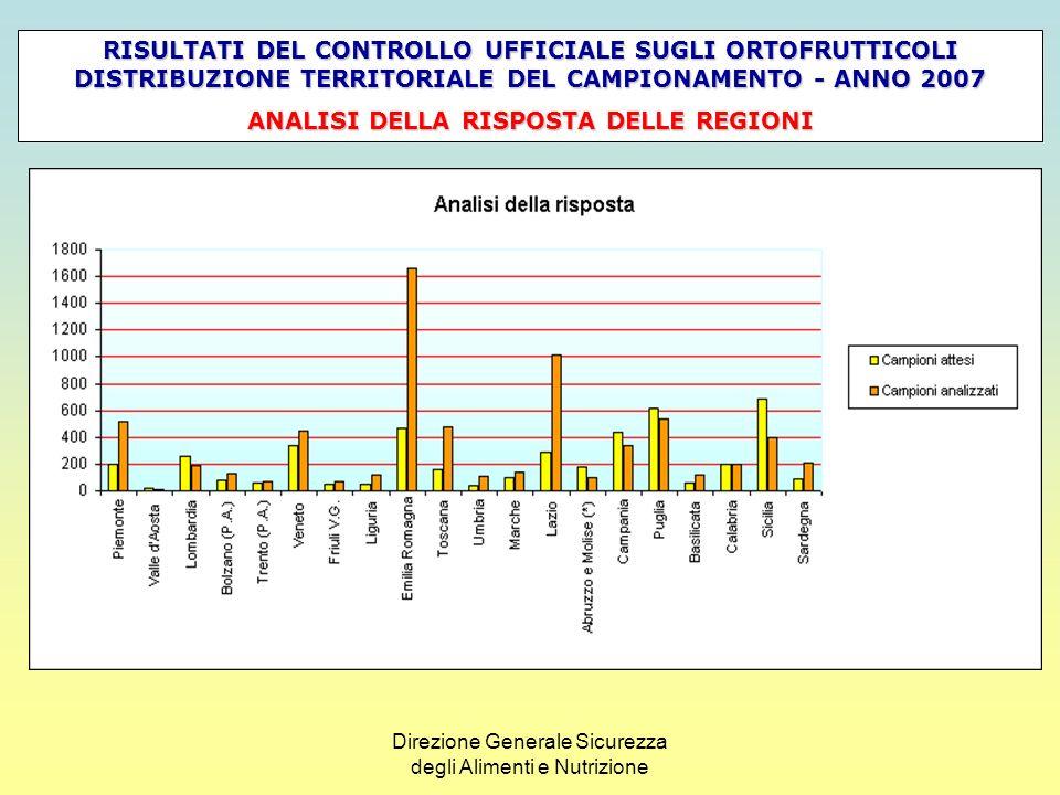 Direzione Generale Sicurezza degli Alimenti e Nutrizione Risultati del controllo ufficiale sugli ortofrutticoli – anno 2007 Campioni attesi Campioni analizzati % di incremento Matrici alimentari analizzate Frutta2.3613.65654,856 Ortaggi2.0093.18958,761 Totale4.3706.84556,6117