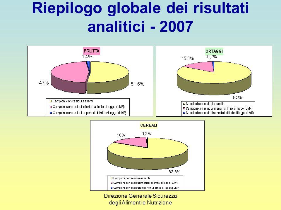 Direzione Generale Sicurezza degli Alimenti e Nutrizione Riepilogo globale dei risultati analitici - 2007