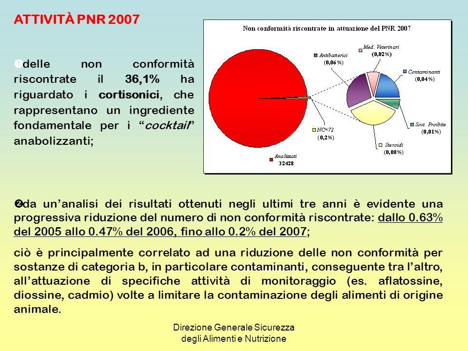 Direzione Generale Sicurezza degli Alimenti e Nutrizione ATTIVITÀ EXTRAPIANO - PNR 2007 PER RISPONDERE A SPECIFICHE ESIGENZE LOCALI O NAZIONALI È STATA PREDISPOSTA UNATTIVITÀ EXTRAPIANO, NELLAMBITO DELLA QUALE SONO STATI ANALIZZATI COMPLESSIVAMENTE 8047 CAMPIONI, DI CUI 1264 PER SOSTANZE DELLA CATEGORIA A E 6783 PER LA CATEGORIA B; SONO STATE RISCONTRATE 79 NON CONFORMITÀ (1% DEI CAMPIONI ESAMINATI) RISPETTO ALLE 139 NON CONFORMITÀ DEL 2006 (1,55% SU 8955 CAMPIONI ESAMINATI); LE ATTIVITÀ MIRATE A SPECIFICHE PROBLEMATICHE TERRITORIALI HANNO RIGUARDATO LA RICERCA DI ORMONI IN BOVINI, CONTAMINANTI AMBIENTALI, TRA CUI METALLI PESANTI (CADMIO) IN EQUINI E COMPOSTI ORGANOCLORURATI (PCB, DIOSSINE E DL-PCB) IN LATTE, SOSTANZE VIETATE E COCCIDIOSTATICI IN CONIGLI E SOSTANZE ANTIBATTERICHE IN MIELE.