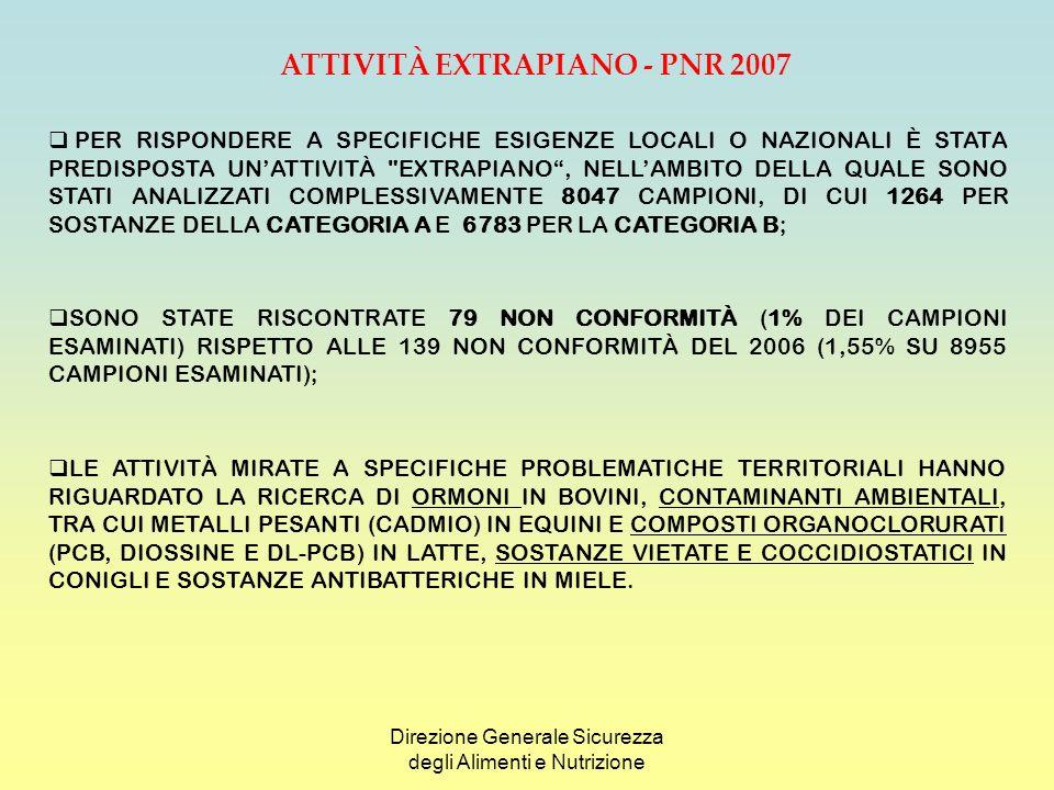 Direzione Generale Sicurezza degli Alimenti e Nutrizione DELLE 79 NON CONFORMITÀ, 16 HANNO RIGUARDATO IL RISCONTRO DI SOSTANZE DELLA CATEGORIA A (PARI ALL1.3% DEI CAMPIONI ESAMINATI PER TALE CATEGORIA) E 63 DELLA CATEGORIA B (PARI ALL1% DEI CAMPIONI ESAMINATI PER TALE CATEGORIA); Va fatto notare che 32 delle 63 non conformità per la categoria B, cioè il 51% di esse, è legato al riscontro di sostanze contaminanti e non è imputabile, quindi a trattamenti illeciti con sostanze vietate o all uso improprio di sostanze autorizzate SettoreCampioni analizzatiNon conformità Bovini140021 Suini4318 Ovi-caprini581 Equini19212 Volatili da cortile4315 Acquacoltura270 Latte444618 Uova1180 Conigli1875 Selvaggina allevata10 Selvaggina cacciata10 Miele7559 ATTIVITÀ EXTRAPIANO - PNR 2007
