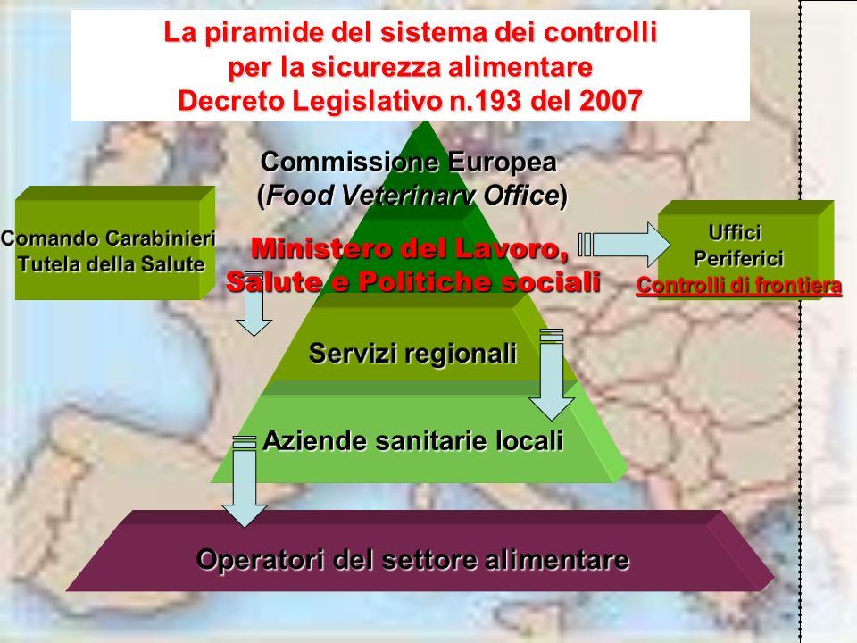 Direzione Generale Sicurezza degli Alimenti e Nutrizione Vigilanza e controllo degli alimenti e delle bevande in Italia Risultati del controllo ufficiale - Anno 2007 Vigilanza e controllo degli alimenti e delle bevande in Italia Risultati del controllo ufficiale - Anno 2007