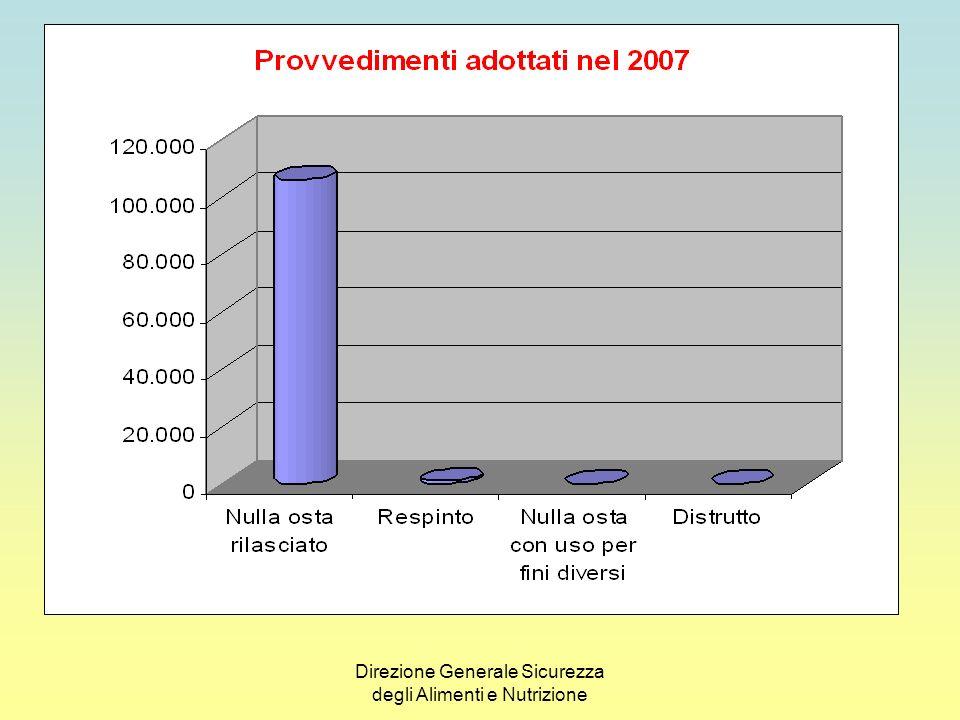 DATI CONTROLLO NAZIONALE SUL SISTEMA RAPIDO DI ALLERTA COMUNITARIO ANNO 2007
