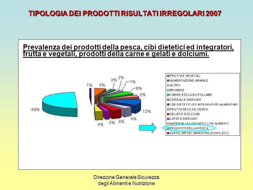 Direzione Generale Sicurezza degli Alimenti e Nutrizione NOTIFICHE COMUNITARIE SUDDIVISE PER RISCHIO ANNO 2007 E 2006