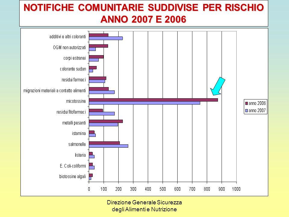 Direzione Generale Sicurezza degli Alimenti e Nutrizione LItalia complessivamente risulta coinvolta, per lanno 2007, in 70 casi.