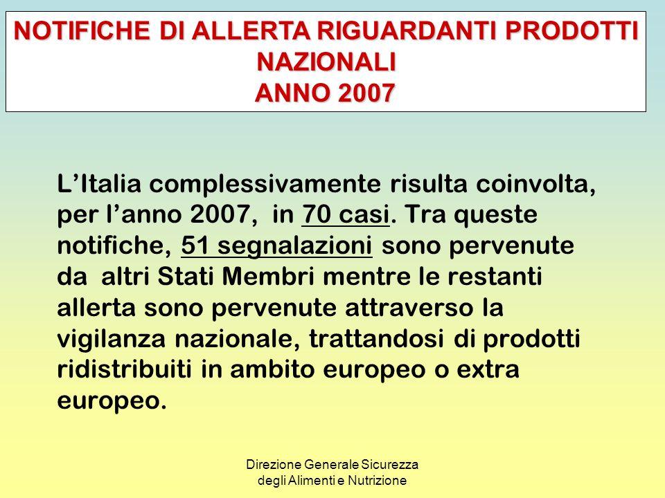 Direzione Generale Sicurezza degli Alimenti e Nutrizione NOTIFICHE DI ALLERTA RIGUARDANTI PRODOTTI NAZIONALI ANNO 2007 Tipologie di prodotti