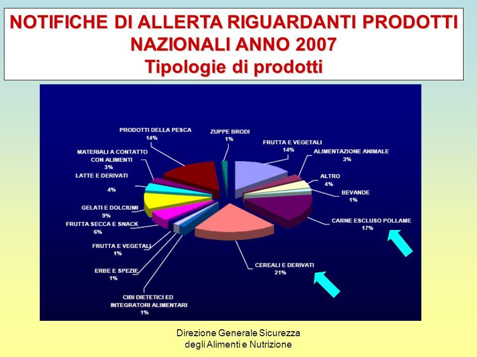 Direzione Generale Sicurezza degli Alimenti e Nutrizione LItalia complessivamente risulta coinvolta, per lanno 2008, in 99 casi.
