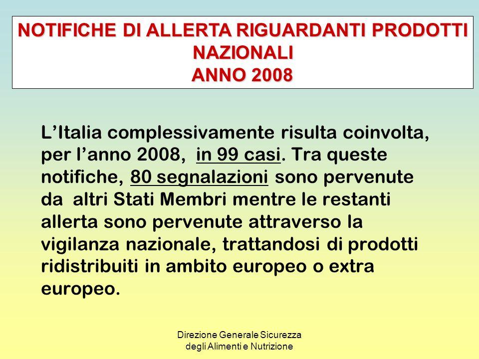 Direzione Generale Sicurezza degli Alimenti e Nutrizione NOTIFICHE DI ALLERTA RIGUARDANTI PRODOTTI NAZIONALI ANNO 2008 TIPOLOGIA DEI PRODOTTI