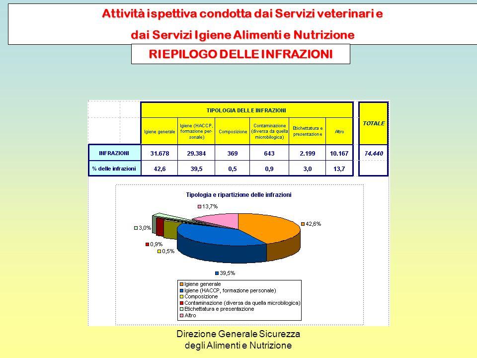 Direzione Generale Sicurezza degli Alimenti e Nutrizione ATTIVITÀ ANALITICA DI A.R.P.A. ED I.Z.S.