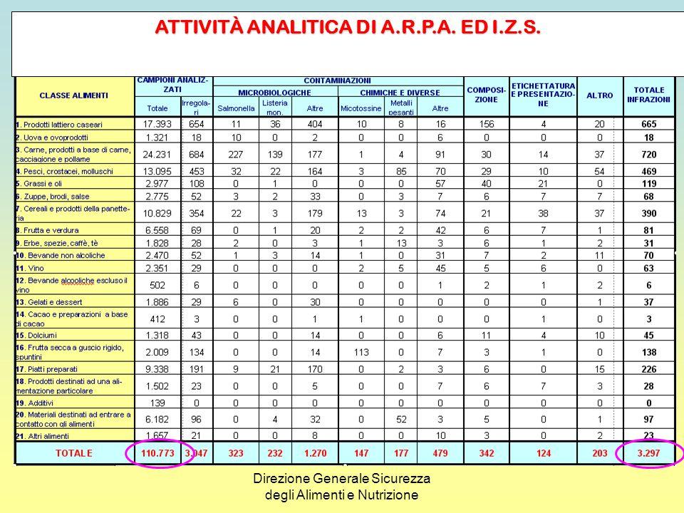 Direzione Generale Sicurezza degli Alimenti e Nutrizione ATTIVITÀ ISPETTIVA ED ANALITICA RIEPILOGO DELLE IRREGOLARITÀ