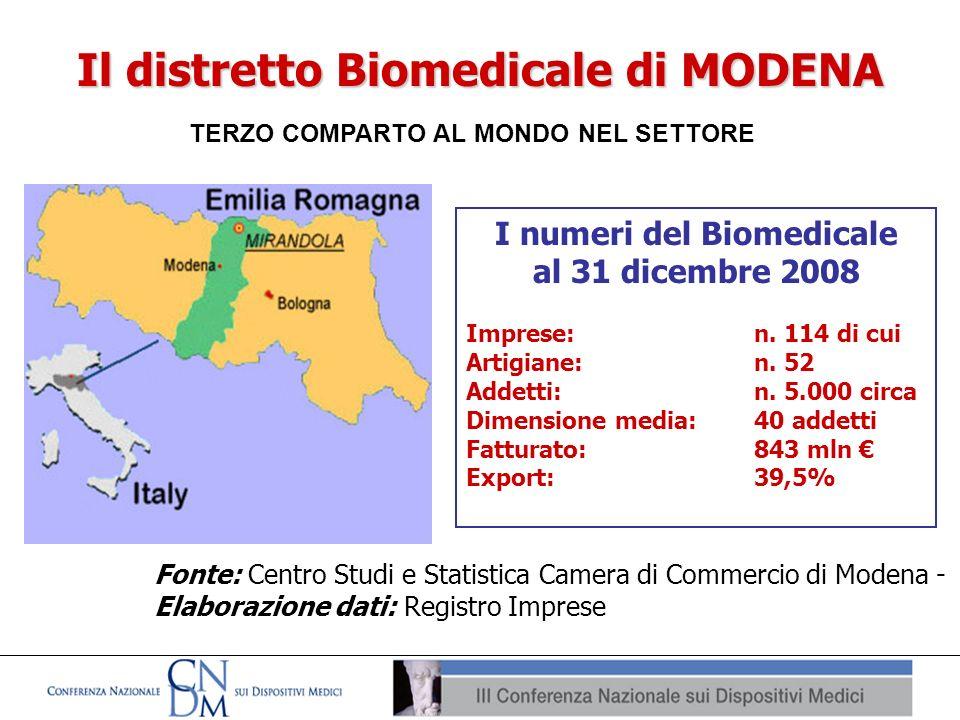 Il distretto Biomedicale di MODENA TERZO COMPARTO AL MONDO NEL SETTORE I numeri del Biomedicale al 31 dicembre 2008 Imprese: n. 114 di cui Artigiane: