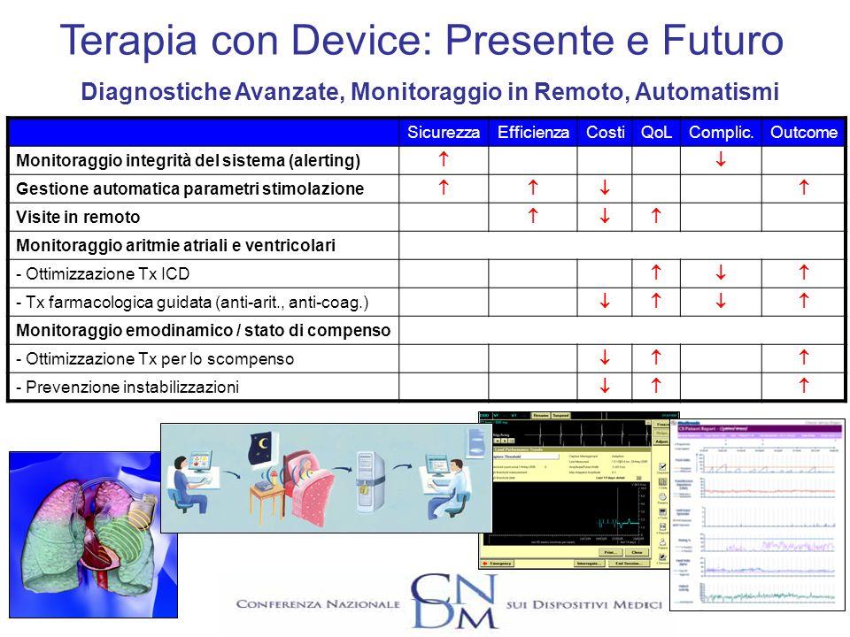 Terapia con Device: Presente e Futuro Diagnostiche Avanzate, Monitoraggio in Remoto, Automatismi SicurezzaEfficienzaCostiQoLComplic.Outcome Monitoragg