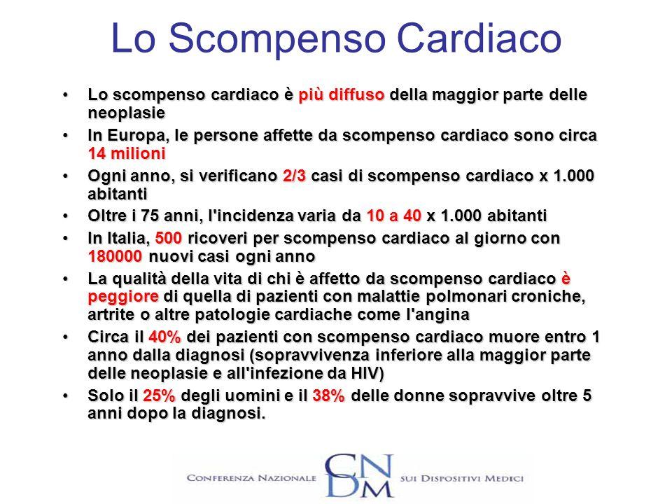 Morte Improvvisa In Italia: Incidenza 1 x 1000 AbitantiIncidenza 1 x 1000 Abitanti Numero casi x anno 57.000Numero casi x anno 57.000 1 caso ogni 9 minuti1 caso ogni 9 minuti 10% di tutte le cause di morte10% di tutte le cause di morte 40% di tutti i decessi x causa cardiaca40% di tutti i decessi x causa cardiaca La MI è la causa di morte più comune nei pazienti affetti da scompenso cardiaco (in classe NYHA II e III)La MI è la causa di morte più comune nei pazienti affetti da scompenso cardiaco (in classe NYHA II e III) Aritmie Responsabili: Bradiaritmia15-20% Tachiaritmia Ventricolare (TV/FV) 75-80% Dissociazione Elettromeccanica 5%