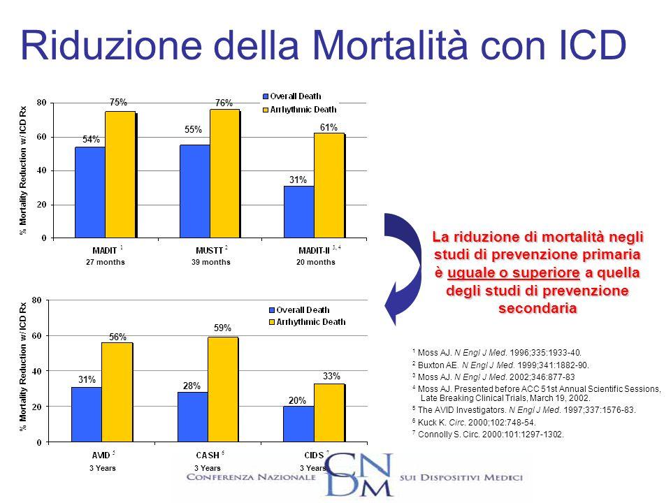 Evoluzione delle Terapie per lo Scompenso Cardiaco Digoxin, Diuretics, Hydralazine ACE-Inh ß-blockers and ACE-Inh ß-blockers and ACE-Inh and CRT-D COMPANION & CARE HF -36% SOLVD CONSENSUS -16 to-31% CIBISII COPERNICUS -35% Riduzione della Mortalità