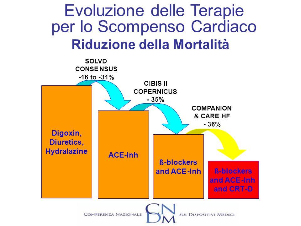 Mortalità Ospedalizzazioni per eventi acuti Diminuzione dal 23% (SCD-HeFT) al 31% (MADIT II) Diminuzione del 32% (CARE-HF) Diminuzione del 52% (CARE-HF) Aumento della spesa ICD CRT & CRT-D Ottica di breve periodoOttica di lungo periodo CRT, ICD, CRT-D: Cosa Comporta lApplicazione delle Linee Guida