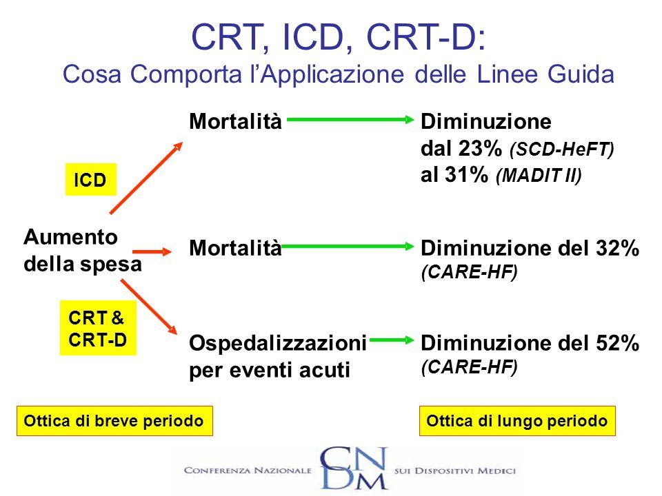 Mortalità Ospedalizzazioni per eventi acuti Diminuzione dal 23% (SCD-HeFT) al 31% (MADIT II) Diminuzione del 32% (CARE-HF) Diminuzione del 52% (CARE-H