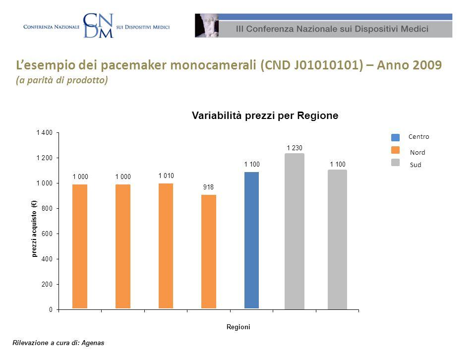 Lesempio dei pacemaker monocamerali (CND J01010101) – Anno 2009 (a parità di prodotto) Rilevazione a cura di: Agenas