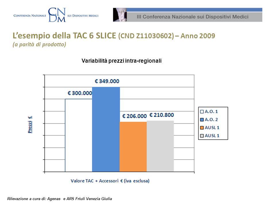 Variabilità prezzi intra-regionali Lesempio della TAC 6 SLICE (CND Z11030602) – Anno 2009 (a parità di prodotto) Rilevazione a cura di: Agenas e ARS Friuli Venezia Giulia