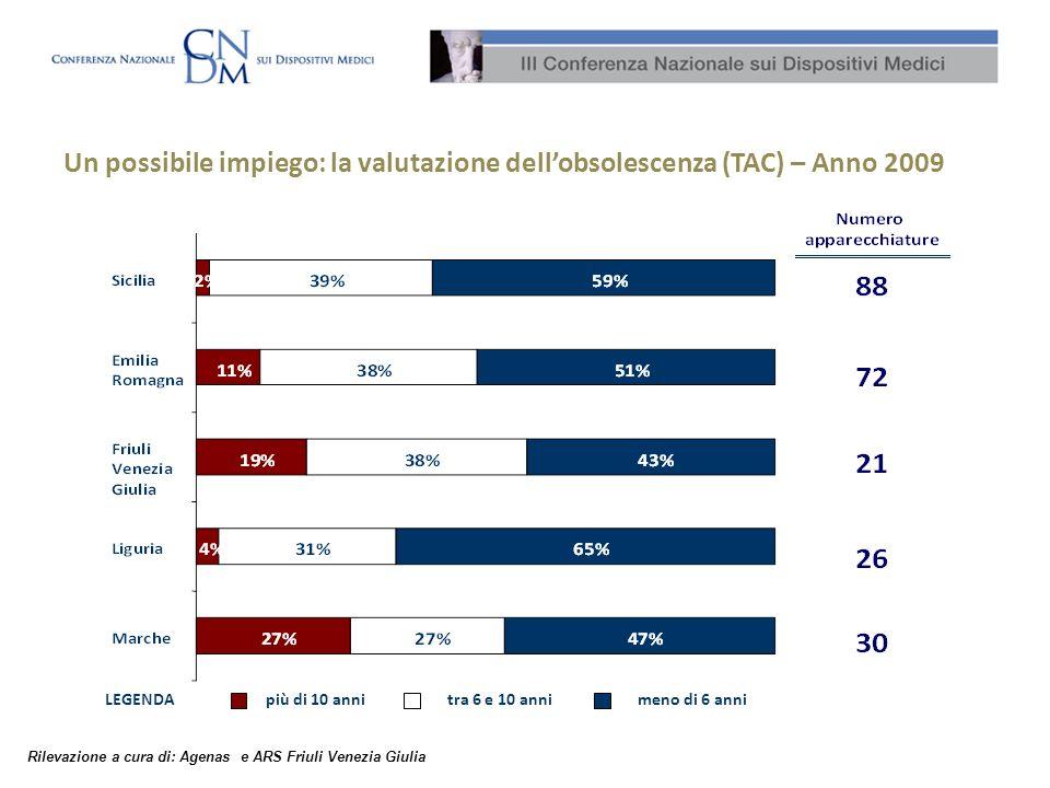 Un possibile impiego: la valutazione dellobsolescenza (TAC) – Anno 2009 tra 6 e 10 annipiù di 10 annimeno di 6 anniLEGENDA Rilevazione a cura di: Agenas e ARS Friuli Venezia Giulia