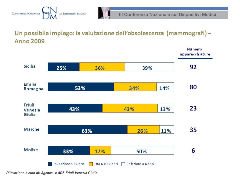 Un possibile impiego: la valutazione dellobsolescenza (mammografi) – Anno 2009 Rilevazione a cura di: Agenas e ARS Friuli Venezia Giulia