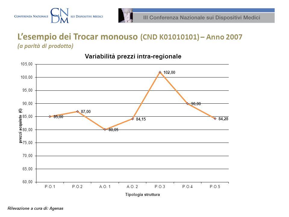 Lesempio dei Trocar monouso (CND K01010101) – Anno 2007 (a parità di prodotto) Rilevazione a cura di: Agenas