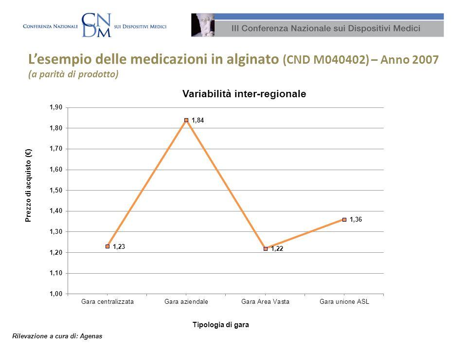 Lesempio delle medicazioni in alginato (CND M040402) – Anno 2007 (a parità di prodotto) Tipologia di gara Variabilità inter-regionale Prezzo di acquis