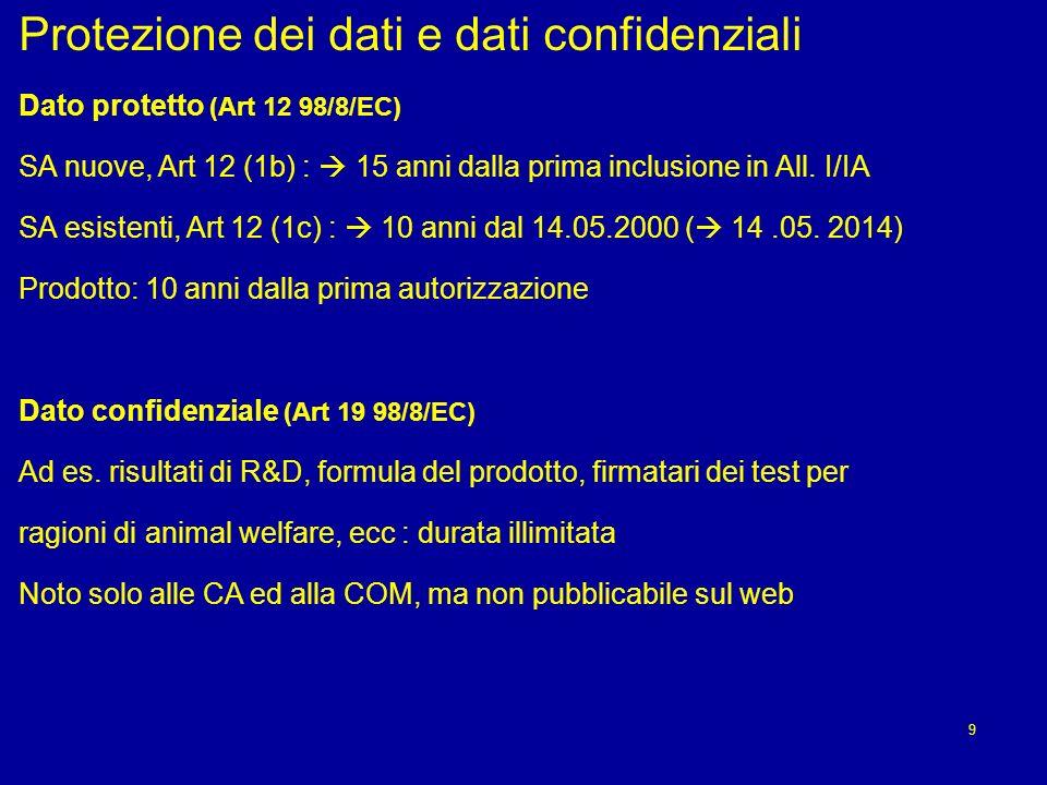 Protezione dei dati e dati confidenziali Dato protetto (Art 12 98/8/EC) SA nuove, Art 12 (1b) : 15 anni dalla prima inclusione in All.