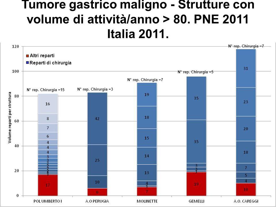 Tumore gastrico maligno - Strutture con volume di attività superiore a 80. Italia 2011. N° rep. Chirurgia =15 N° rep. Chirurgia =3 N° rep. Chirurgia =