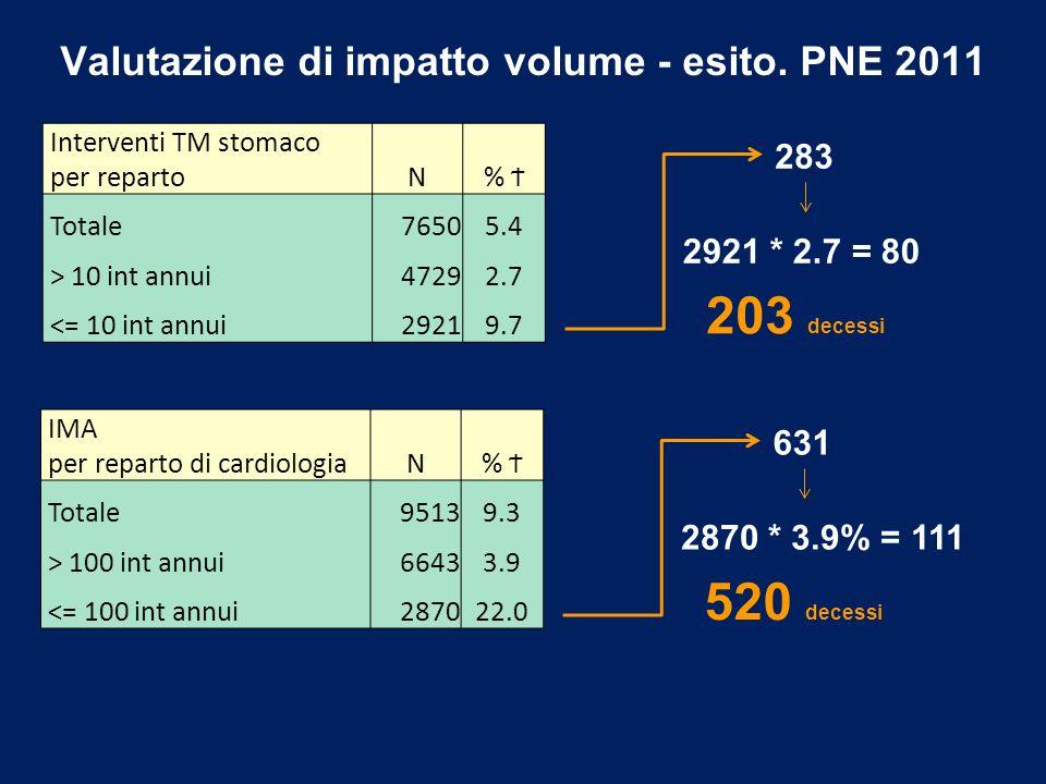 Valutazione di impatto volume - esito. PNE 2011 Interventi TM stomaco per repartoN% Ϯ Totale76505.4 > 10 int annui47292.7 <= 10 int annui29219.7 283 2