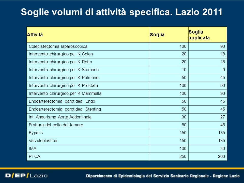 Soglie volumi di attività specifica. Lazio 2011 AttivitàSoglia applicata Colecistectomia laparoscopica10090 Intervento chirurgico per K Colon2018 Inte