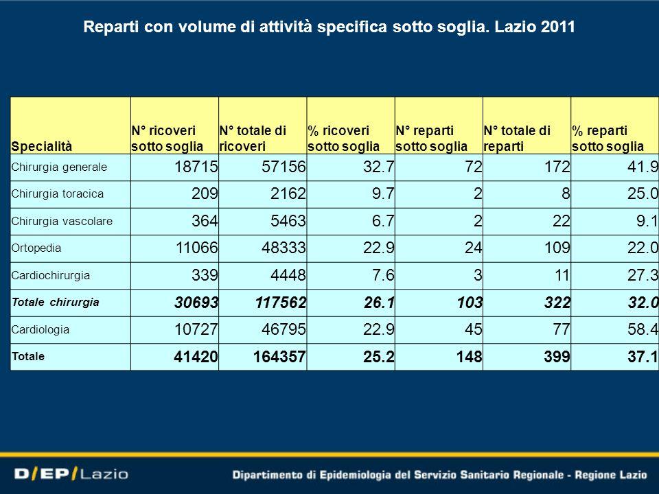 Reparti con volume di attività specifica sotto soglia. Lazio 2011 Specialità N° ricoveri sotto soglia N° totale di ricoveri % ricoveri sotto soglia N°