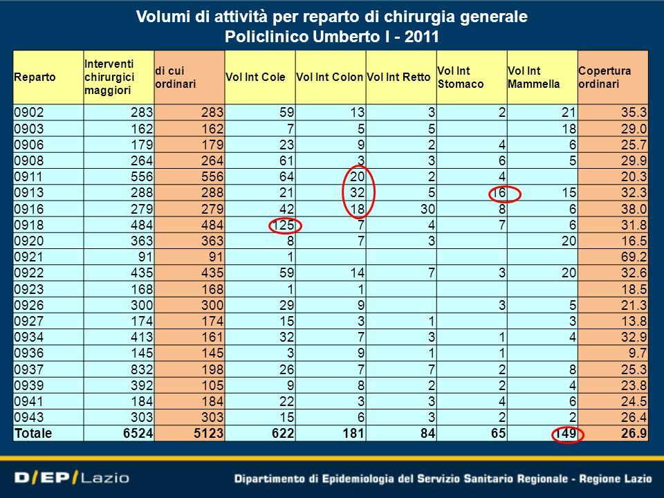 Volumi di attività per reparto di chirurgia generale Policlinico Umberto I - 2011 Reparto Interventi chirurgici maggiori di cui ordinari Vol Int ColeV