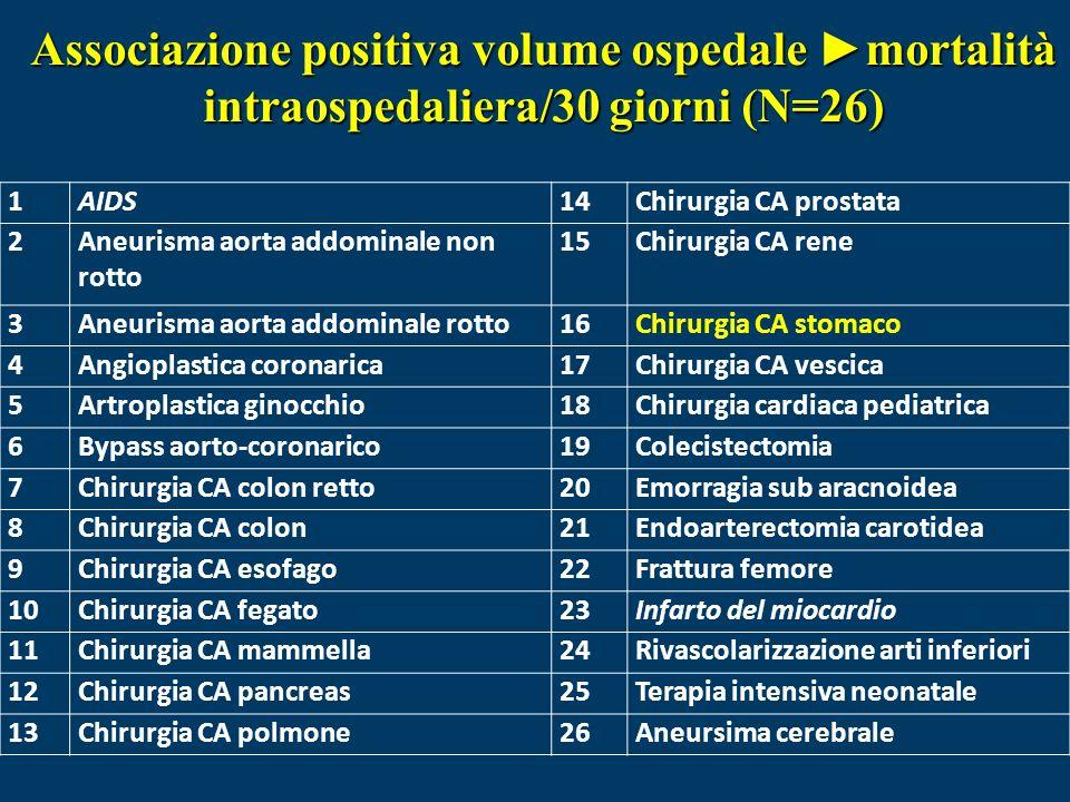 1AIDS14Chirurgia CA prostata 2Aneurisma aorta addominale non rotto 15Chirurgia CA rene 3Aneurisma aorta addominale rotto16Chirurgia CA stomaco 4Angioplastica coronarica17Chirurgia CA vescica 5Artroplastica ginocchio18Chirurgia cardiaca pediatrica 6Bypass aorto-coronarico19Colecistectomia 7Chirurgia CA colon retto20Emorragia sub aracnoidea 8Chirurgia CA colon21Endoarterectomia carotidea 9Chirurgia CA esofago22Frattura femore 10Chirurgia CA fegato23Infarto del miocardio 11Chirurgia CA mammella24Rivascolarizzazione arti inferiori 12Chirurgia CA pancreas25Terapia intensiva neonatale 13Chirurgia CA polmone26Aneursima cerebrale Associazione positiva volume ospedale mortalità intraospedaliera/30 giorni (N=26)