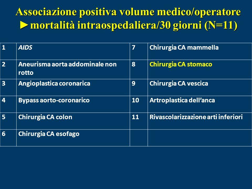 1AIDS7Chirurgia CA mammella 2Aneurisma aorta addominale non rotto 8Chirurgia CA stomaco 3Angioplastica coronarica9Chirurgia CA vescica 4Bypass aorto-coronarico10Artroplastica dellanca 5Chirurgia CA colon11Rivascolarizzazione arti inferiori 6Chirurgia CA esofago Associazione positiva volume medico/operatore mortalità intraospedaliera/30 giorni (N=11)