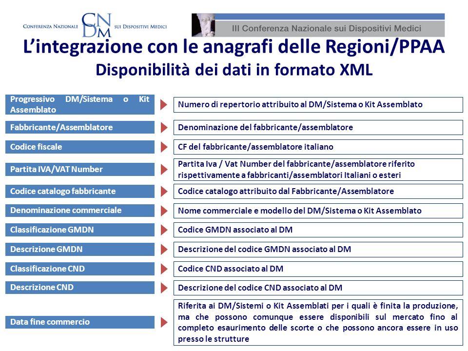 Progressivo DM/Sistema o Kit Assemblato Fabbricante/Assemblatore Partita IVA/VAT Number Codice catalogo fabbricante Numero di repertorio attribuito al