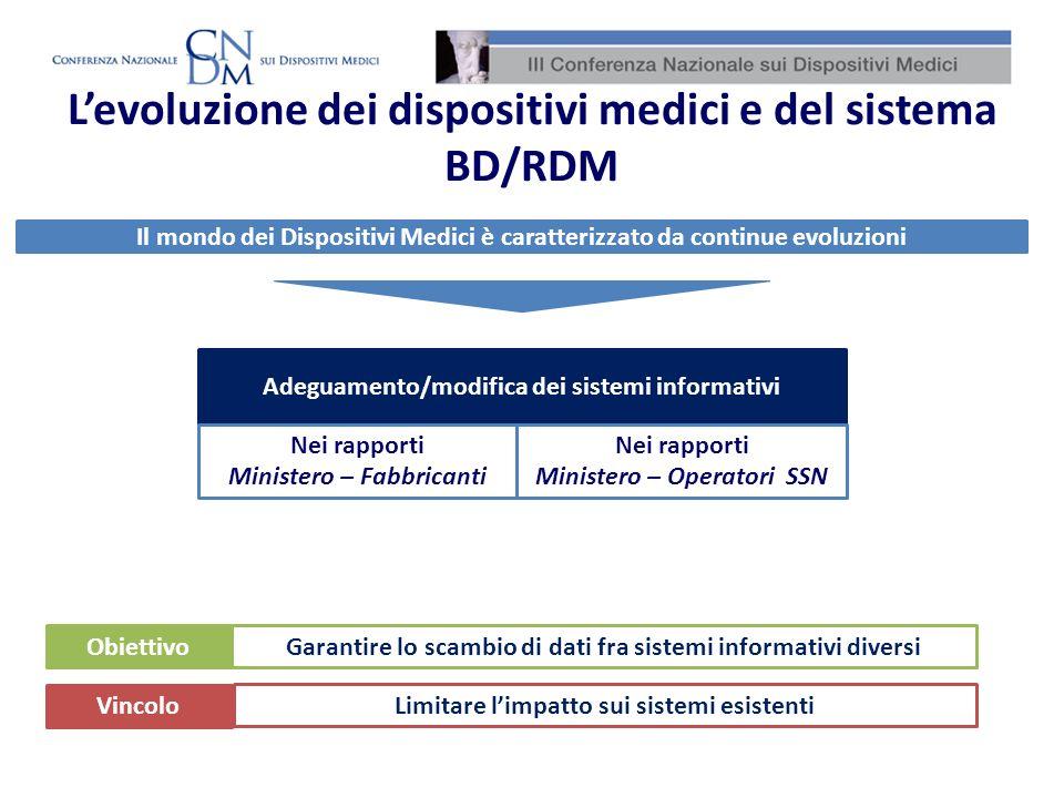 Levoluzione dei dispositivi medici e del sistema BD/RDM Il mondo dei Dispositivi Medici è caratterizzato da continue evoluzioni Adeguamento/modifica d