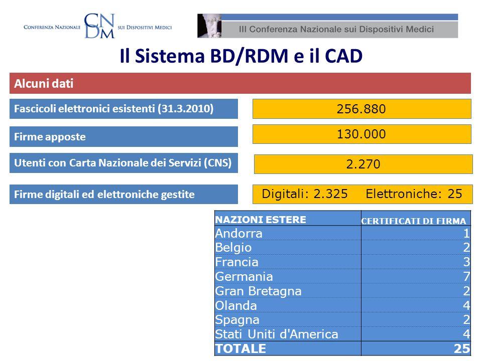 Sistema BD/RDM: modalità di notifica Modalità di notifica dei dati nel sistema BD/RDM Modalità che consente linserimento dei dati relativi al DM nel sistema Banca Dati/Repertorio in maniera puntuale per singolo dispositivo.