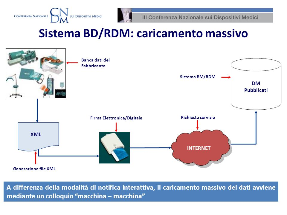 Progressivo DM/Sistema o Kit Assemblato Fabbricante/Assemblatore Partita IVA/VAT Number Codice catalogo fabbricante Numero di repertorio attribuito al DM/Sistema o Kit Assemblato Denominazione commerciale Codice fiscale Classificazione CND Descrizione CND Data fine commercio Classificazione GMDN Descrizione GMDN Denominazione del fabbricante/assemblatore CF del fabbricante/assemblatore italiano Partita Iva / Vat Number del fabbricante/assemblatore riferito rispettivamente a fabbricanti/assemblatori Italiani o esteri Codice catalogo attribuito dal Fabbricante/Assemblatore Nome commerciale e modello del DM/Sistema o Kit Assemblato Codice GMDN associato al DM Descrizione del codice GMDN associato al DM Codice CND associato al DM Descrizione del codice CND associato al DM Riferita ai DM/Sistemi o Kit Assemblati per i quali è finita la produzione, ma che possono comunque essere disponibili sul mercato fino al completo esaurimento delle scorte o che possono ancora essere in uso presso le strutture Lintegrazione con le anagrafi delle Regioni/PPAA Disponibilità dei dati in formato XML