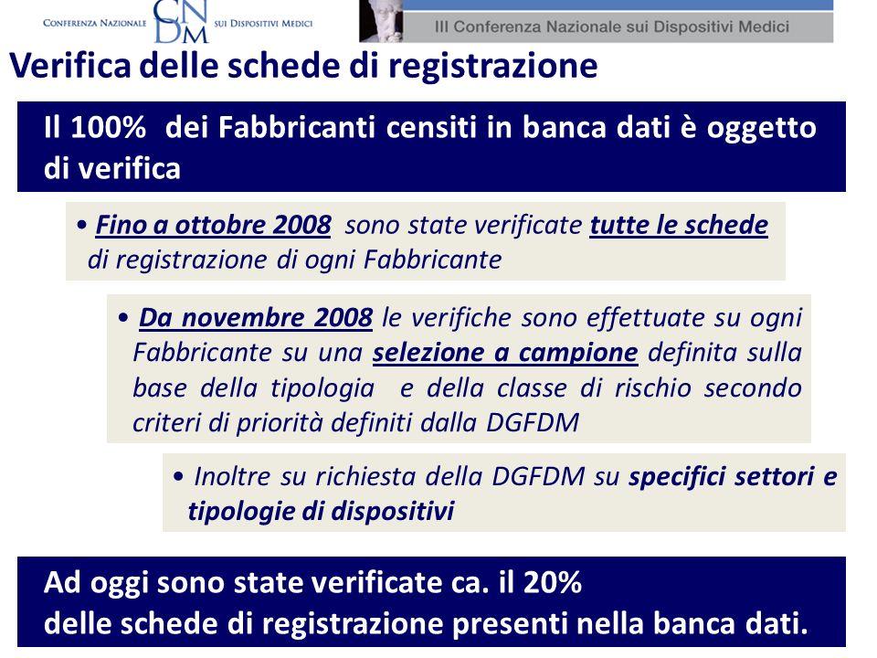 Il 100% dei Fabbricanti censiti in banca dati è oggetto di verifica Verifica delle schede di registrazione Fino a ottobre 2008 sono state verificate t