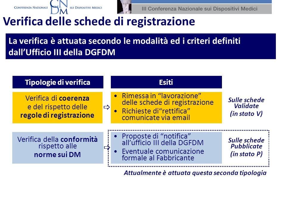 Rimessa in lavorazione delle schede di registrazione Richieste direttifica comunicate via email Verifica di coerenza e del rispetto delle regole di registrazione Tipologie di verificaEsiti Proposte di notifica allufficio III della DGFDM Eventuale comunicazione formale al Fabbricante Verifica della conformità rispetto alle norme sui DM La verifica è attuata secondo le modalità ed i criteri definiti dallUfficio III della DGFDM Verifica delle schede di registrazione Sulle schede Validate (in stato V) Sulle schede Pubblicate (in stato P) Attualmente è attuata questa seconda tipologia