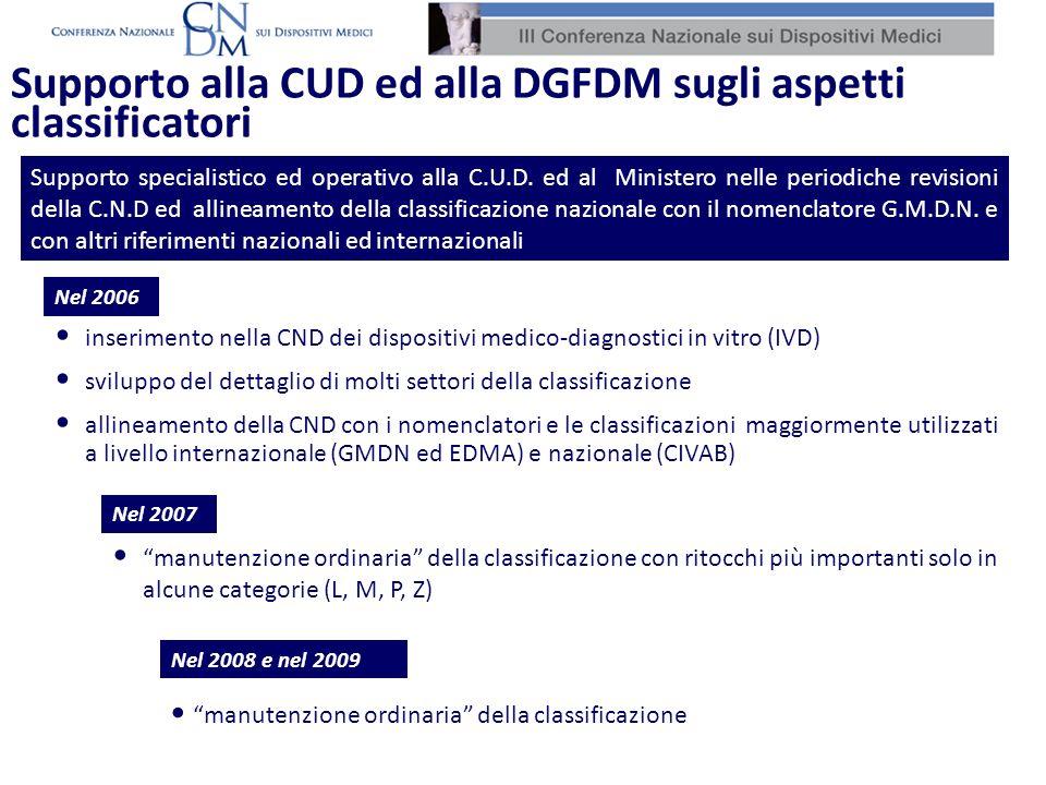 Supporto specialistico ed operativo alla C.U.D. ed al Ministero nelle periodiche revisioni della C.N.D ed allineamento della classificazione nazionale