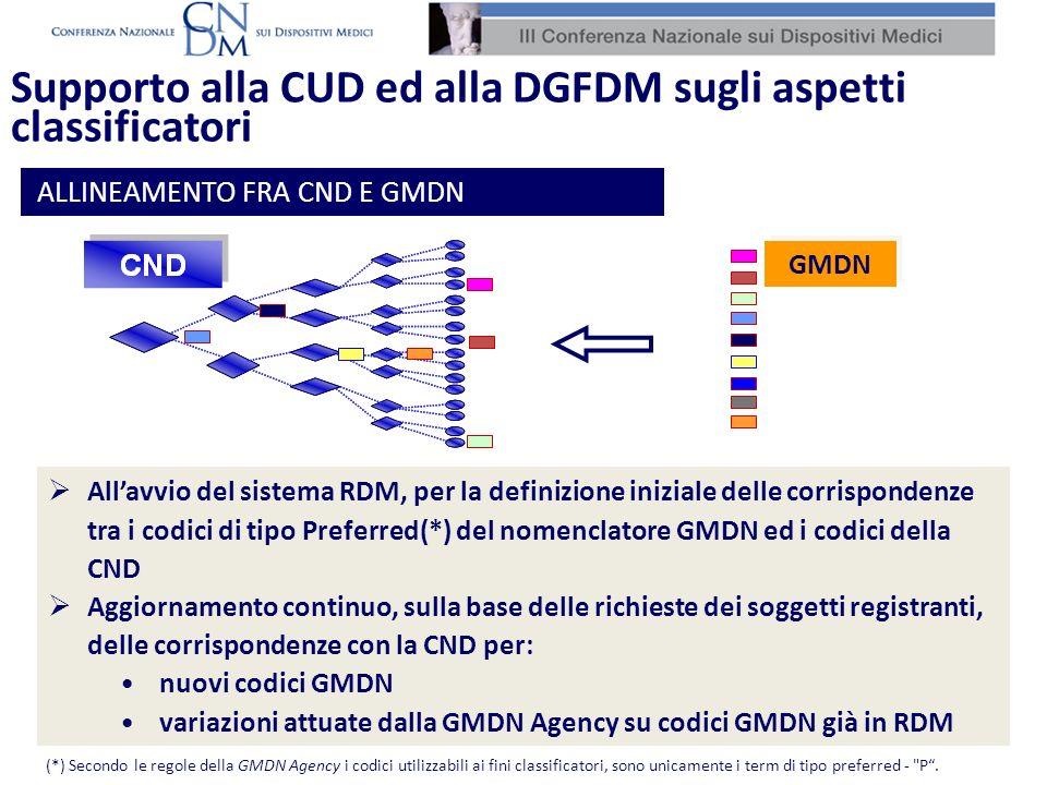 (*) Secondo le regole della GMDN Agency i codici utilizzabili ai fini classificatori, sono unicamente i term di tipo preferred - P.