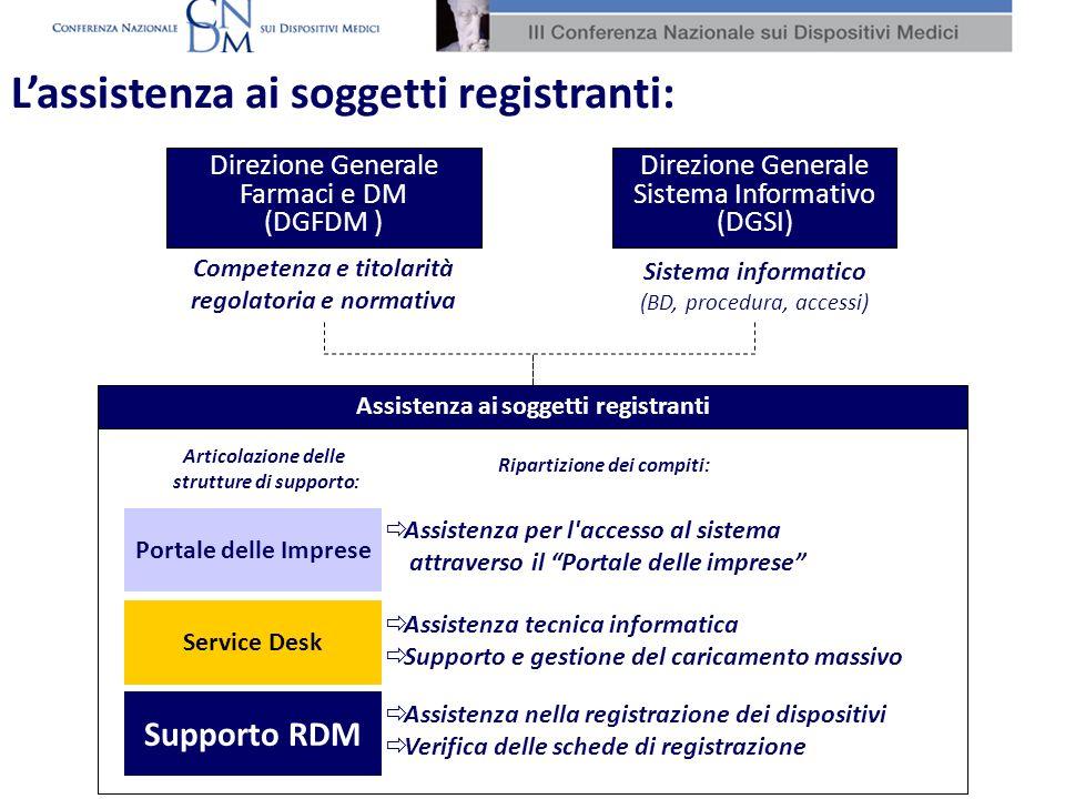 Assistenza ai soggetti registranti Direzione Generale Farmaci e DM (DGFDM ) Direzione Generale Sistema Informativo (DGSI) Portale delle Imprese Assistenza per l accesso al sistema attraverso il Portale delle imprese Service Desk Assistenza tecnica informatica Supporto e gestione del caricamento massivo Supporto RDM Assistenza nella registrazione dei dispositivi Verifica delle schede di registrazione Competenza e titolarità regolatoria e normativa Sistema informatico (BD, procedura, accessi) Lassistenza ai soggetti registranti: Articolazione delle strutture di supporto: Ripartizione dei compiti: