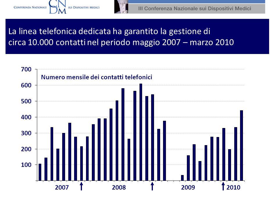 La linea telefonica dedicata ha garantito la gestione di circa 10.000 contatti nel periodo maggio 2007 – marzo 2010 2007200820102009 100 200 300 400 5