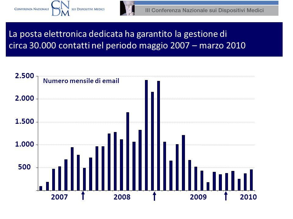 La posta elettronica dedicata ha garantito la gestione di circa 30.000 contatti nel periodo maggio 2007 – marzo 2010 2007200820102009 500 1.000 1.500