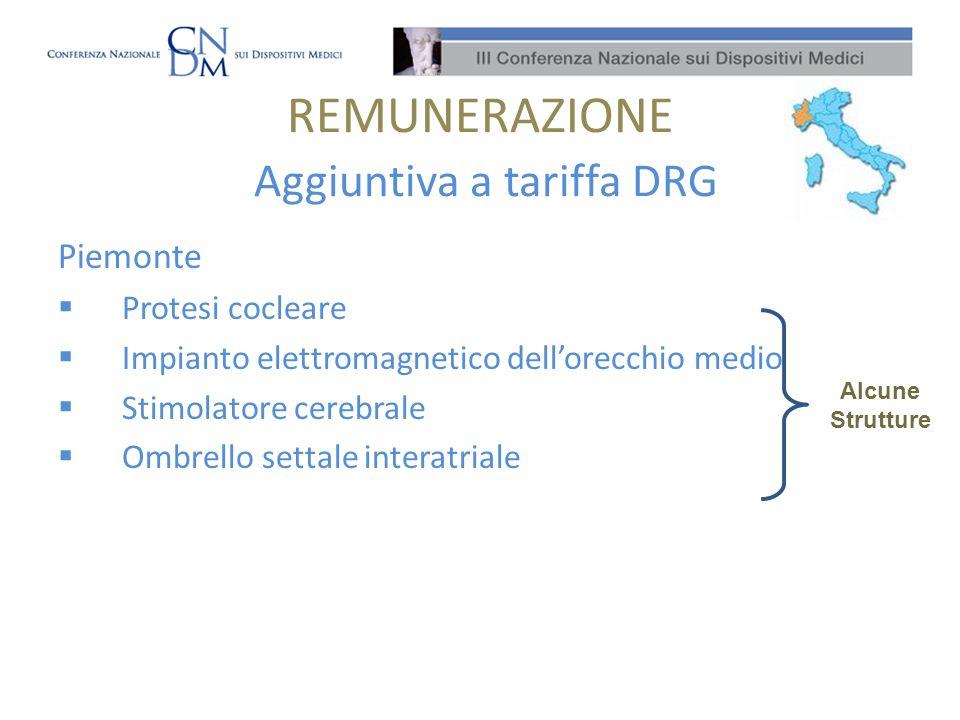 REMUNERAZIONE Aggiuntiva a tariffa DRG Piemonte Protesi cocleare Impianto elettromagnetico dellorecchio medio Stimolatore cerebrale Ombrello settale interatriale Alcune Strutture