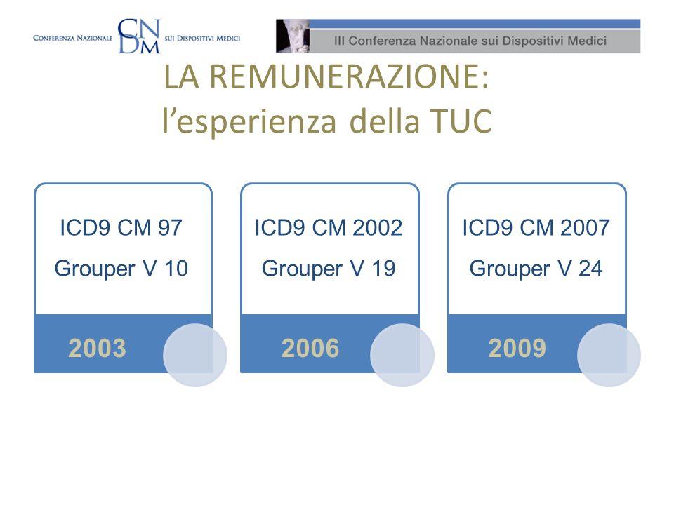 LA REMUNERAZIONE: lesperienza della TUC 2003 ICD9 CM 97 Grouper V 10 20062009 ICD9 CM 2002 Grouper V 19 ICD9 CM 2007 Grouper V 24