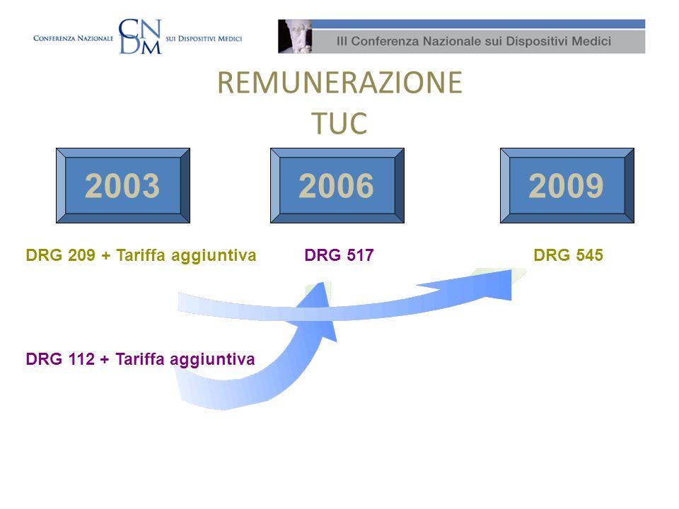 REMUNERAZIONE TUC 200320062009 DRG 209 + Tariffa aggiuntivaDRG 545 DRG 112 + Tariffa aggiuntiva DRG 517